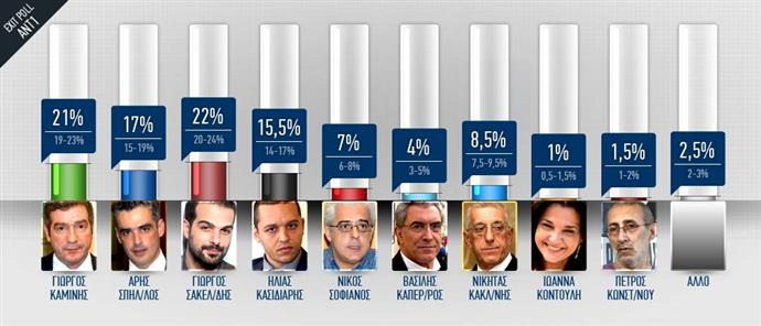 ANT1 EXIT POLL