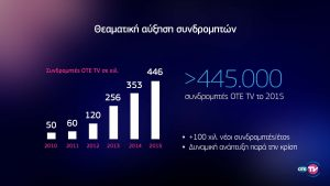 OTE TV Subs αντίγραφο