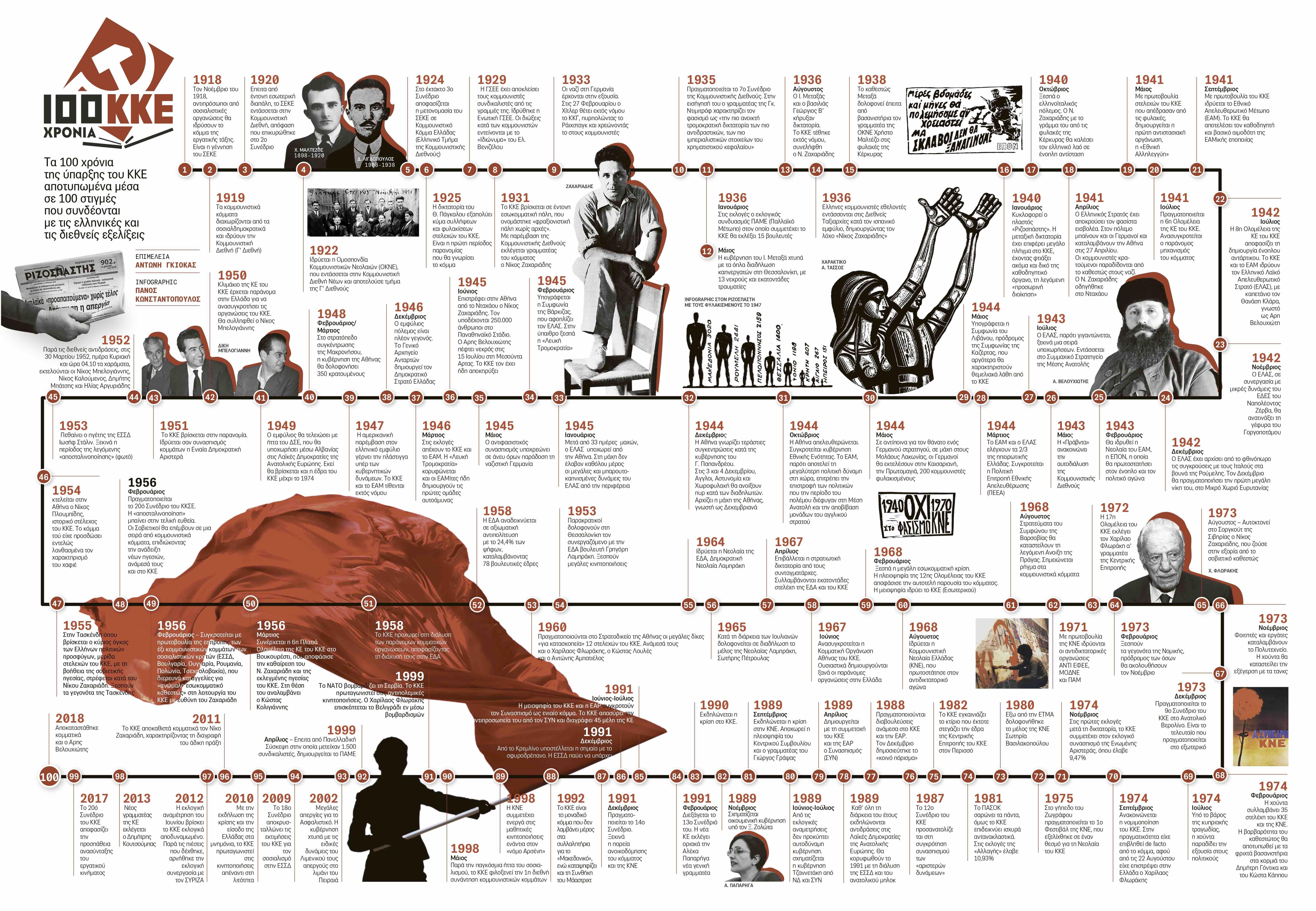 """Τα 100 χρόνια του ΚΚΕ από το """"Έθνος της Κυριακής"""""""